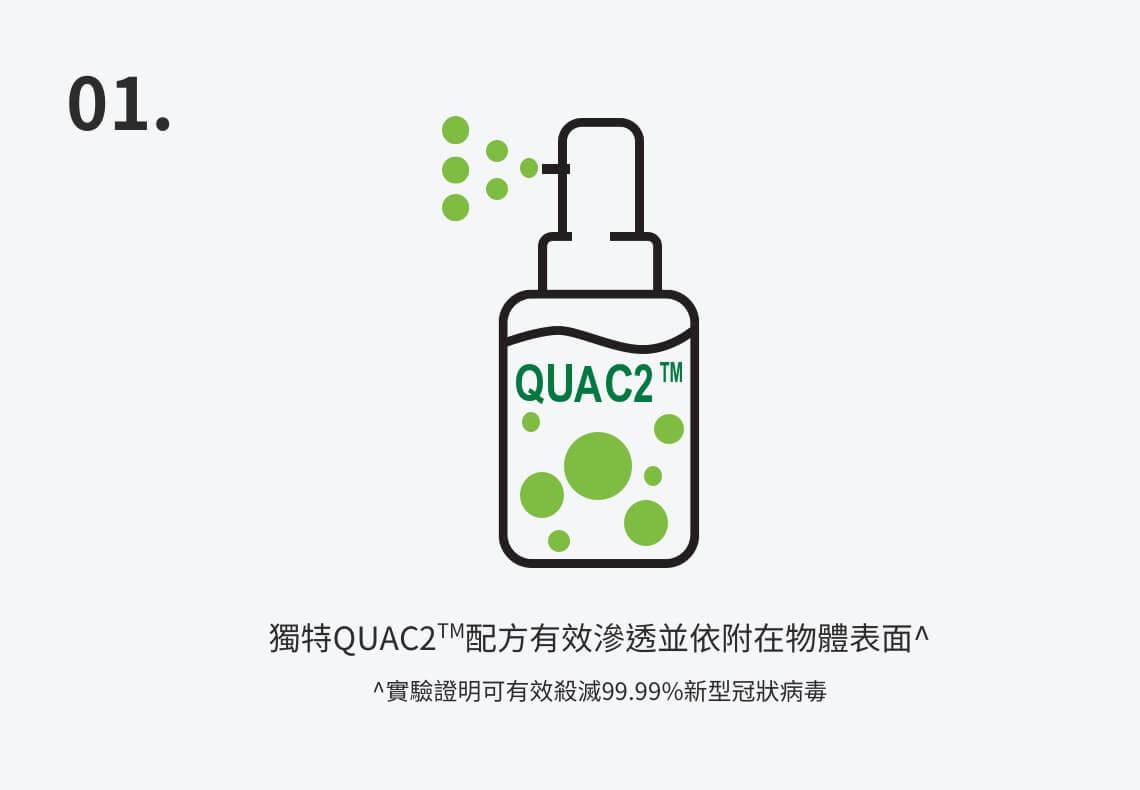 獨特QUAC2配方有效滲透並依附在物體表面